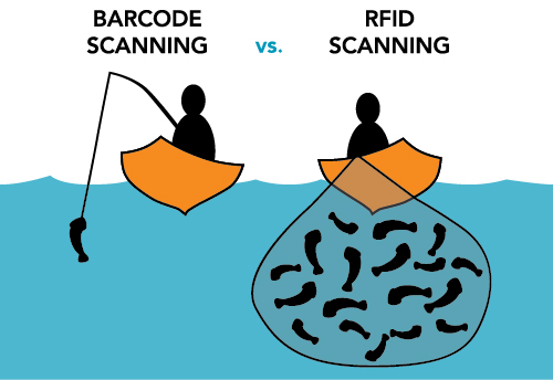SKU Technologies  Barcode Vs RFID Technology