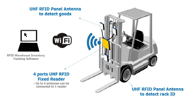 RFID in warehouse