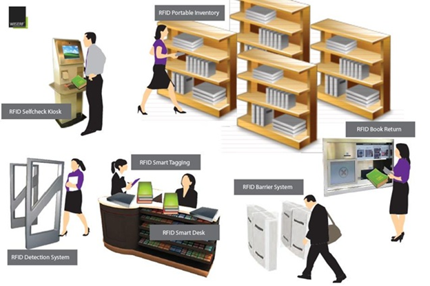 RFID in Library Management