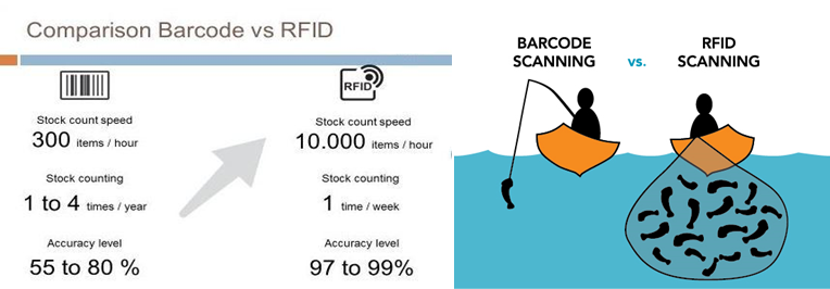 What is RFID? -