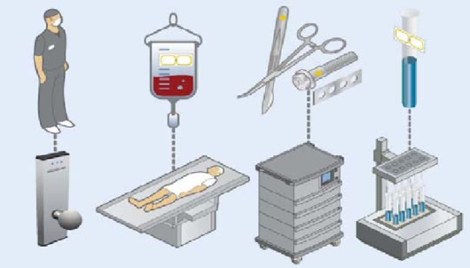 RFID solutions Of anesthetic dosages